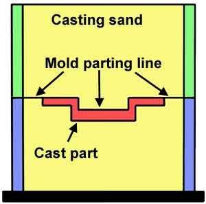 Cast-mold
